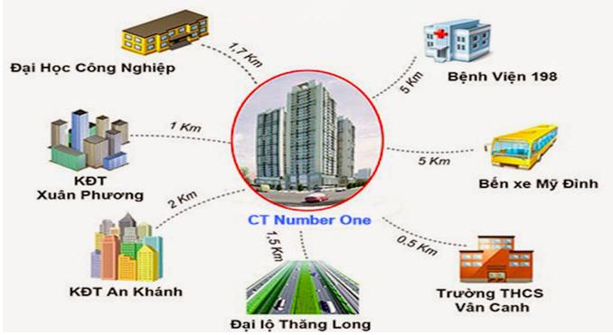 CT Number One Vân Canh mở bán tháng 07/2015